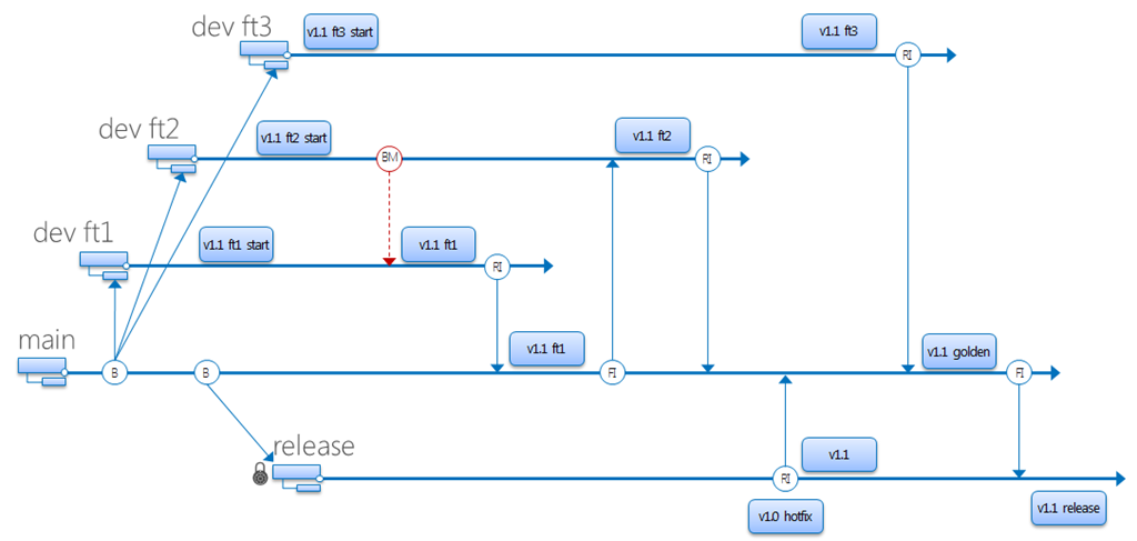 TFS Branching and Merging Guide v2 – Sanders Technology