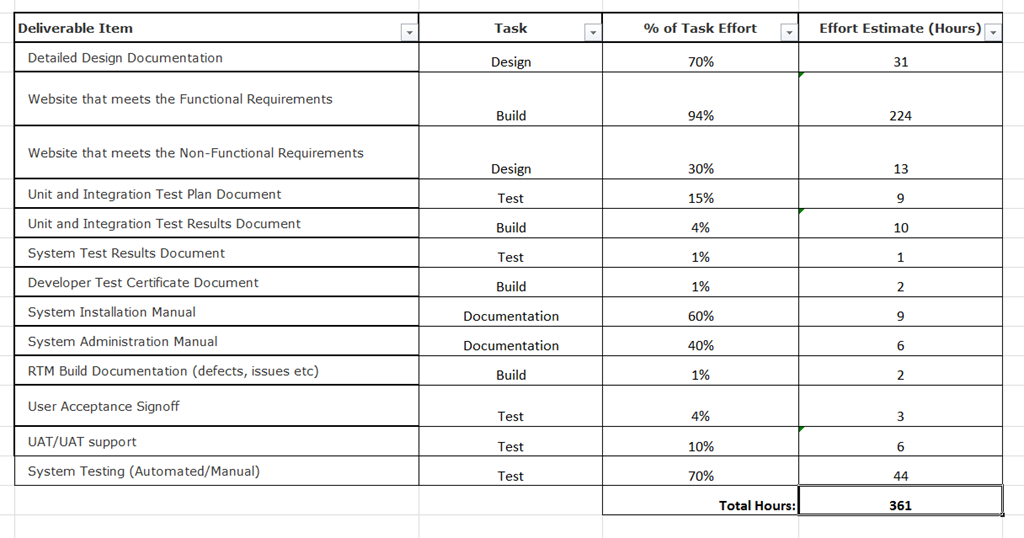 A simple project effort estimation utility – Sanders Technology