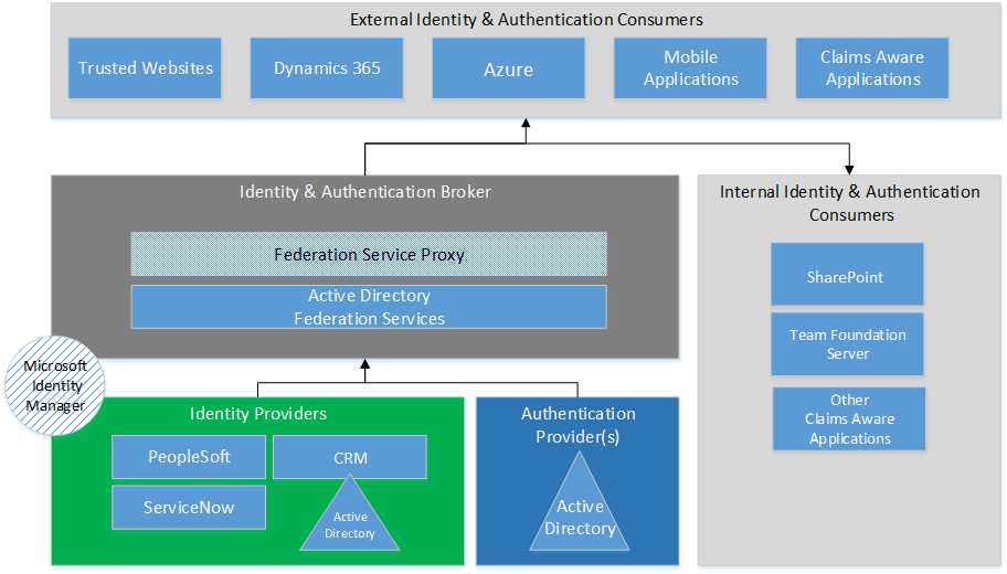 Federated Identity & The Enterprise – Part 1 – Sanders